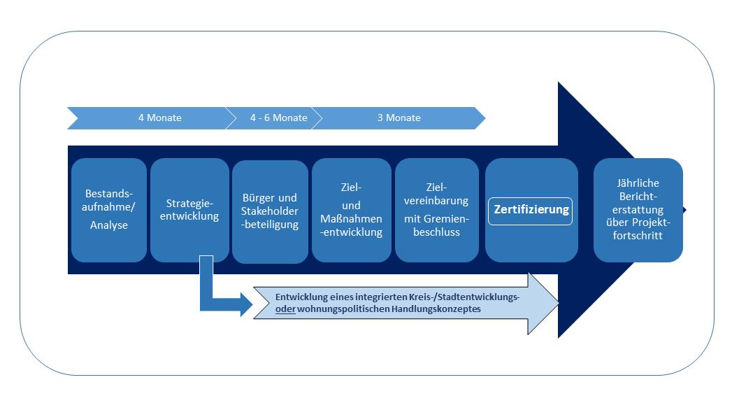 Prozessverlauf Auditierungen